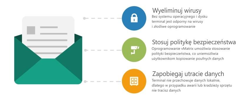 Terminale vCloudPoint - bezpieczeństwo pracy