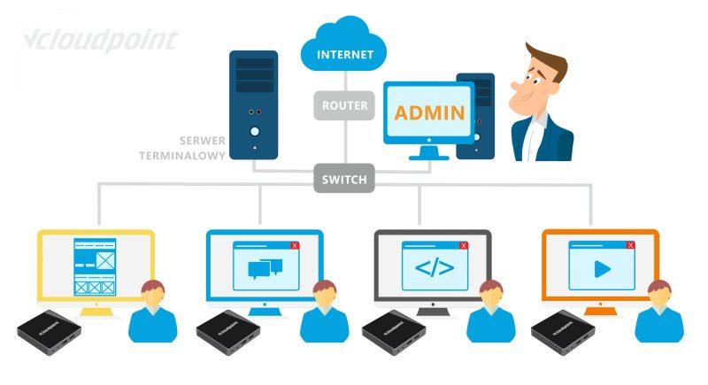 Pracownie terminalowe - schemat połączenia terminali vCloudPoint