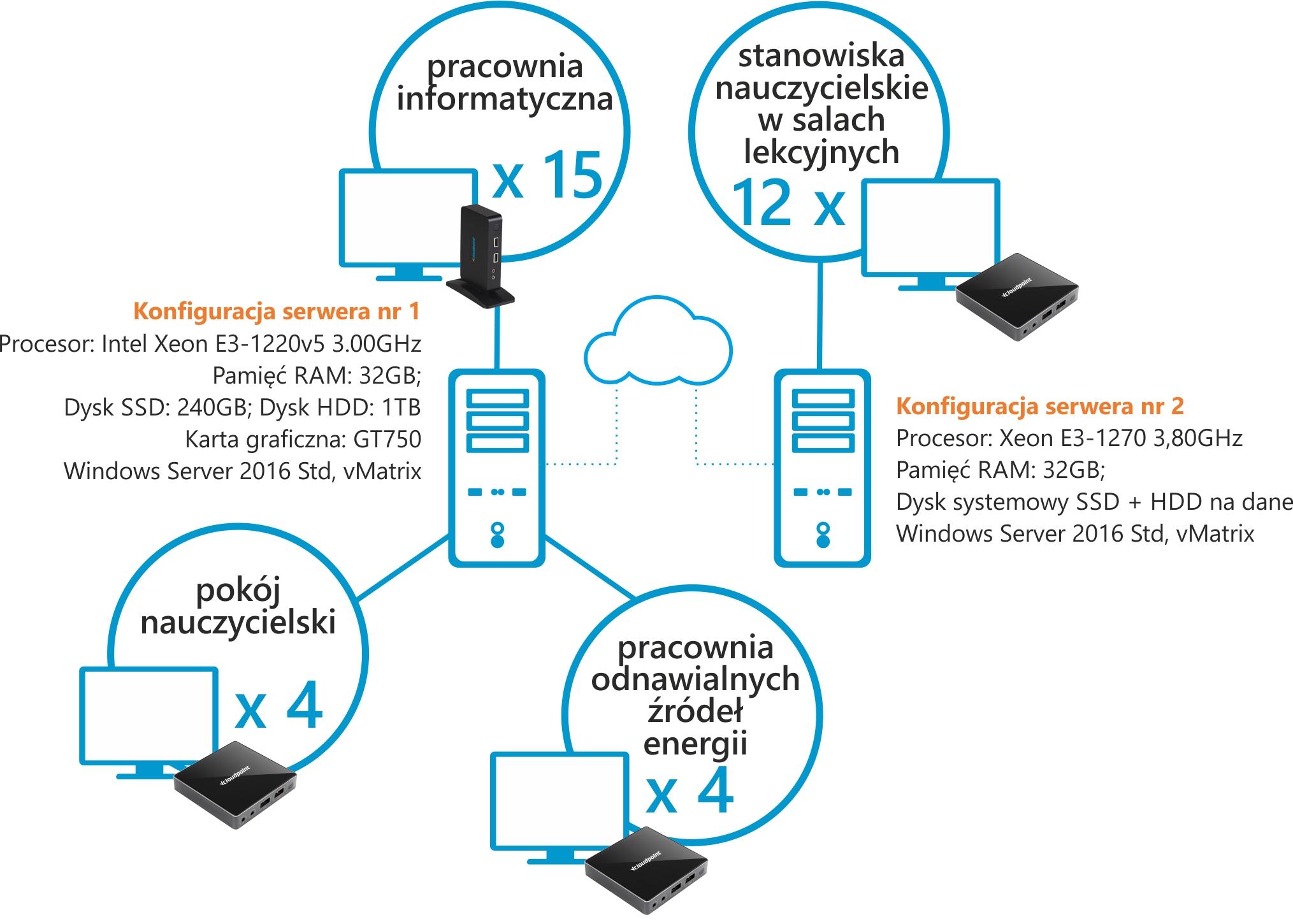 Terminale vCloudPoint - schemat wykorzystania w ZST w Radomiu